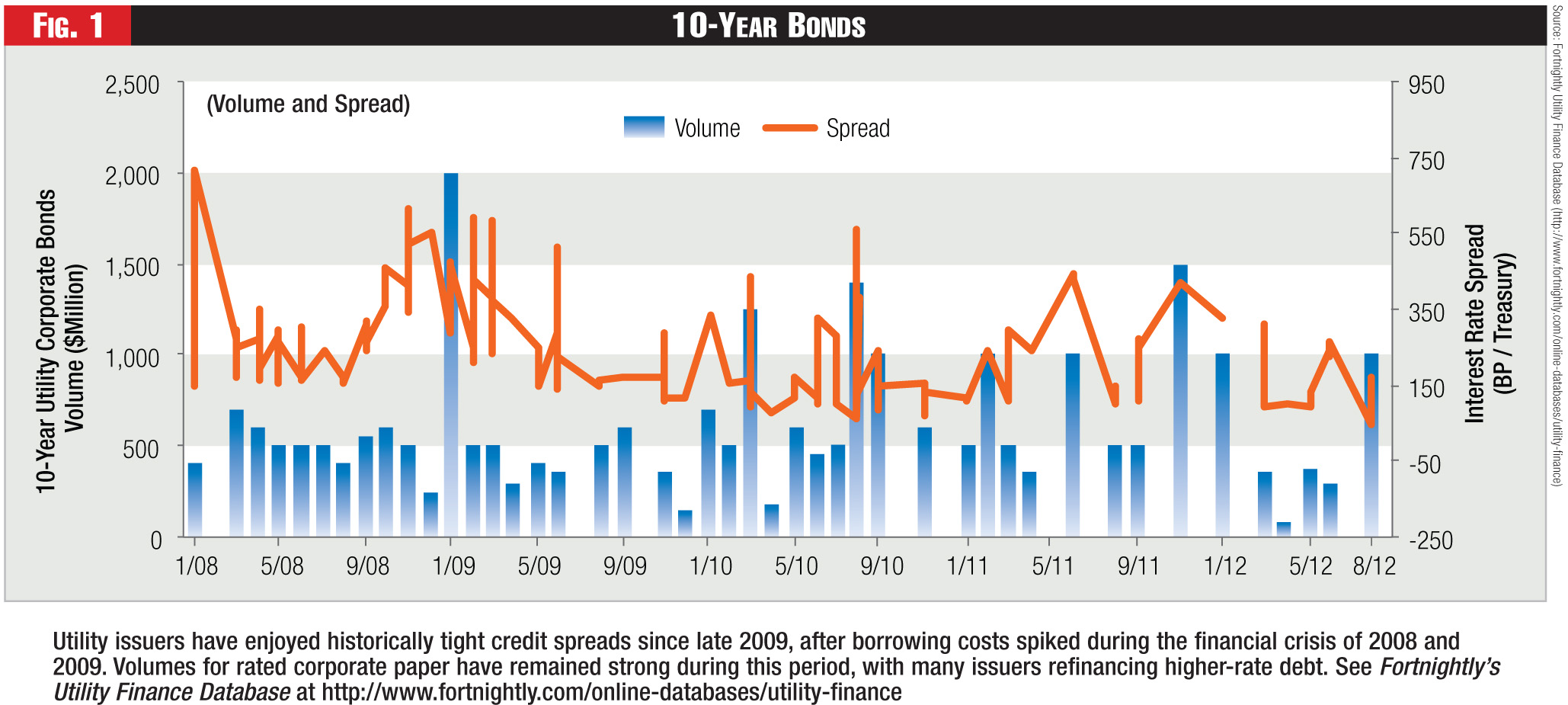 Figure 1 - 10-Year Bonds