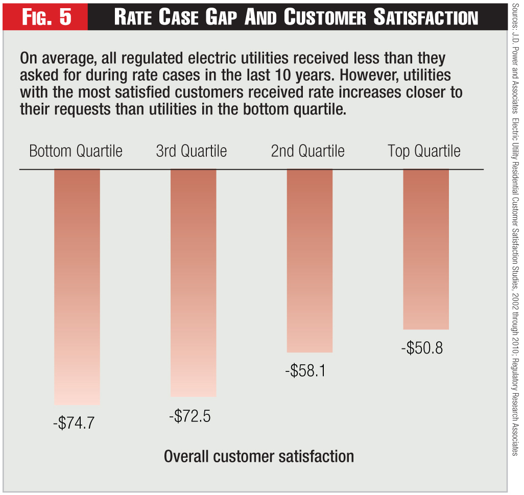 Figure 5 - Rate Case Gap And Customer Satisfaction