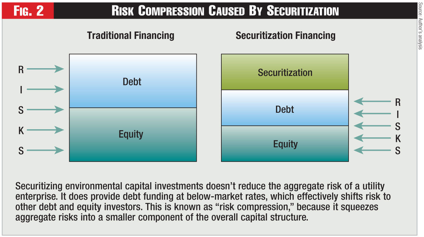 Figure 2 - Risk Compression Caused By Securitization