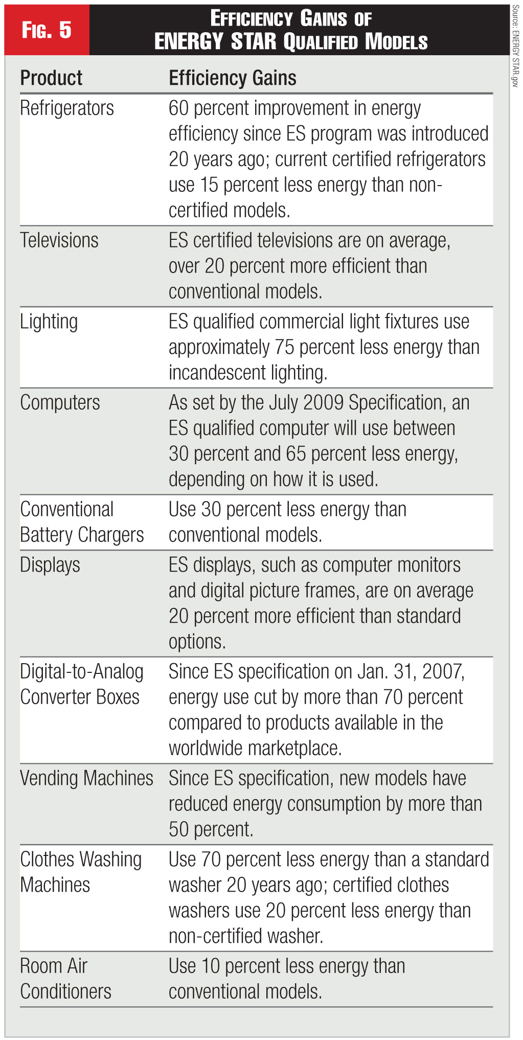 Figure 5 - Efficiency Gains of ENERGY STAR Qualified Models