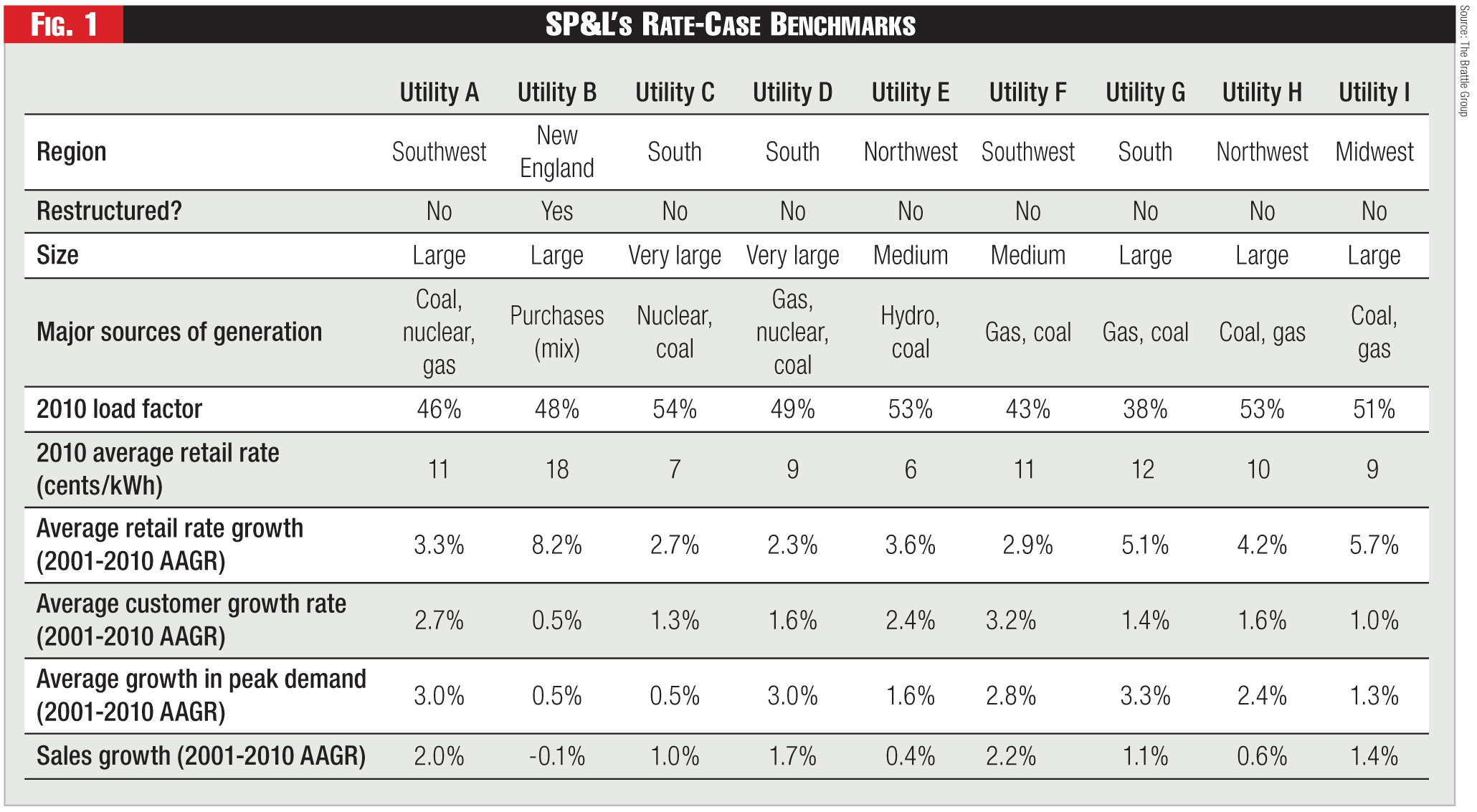 Figure 1 - SP&L's Rate-Case Benchmarks