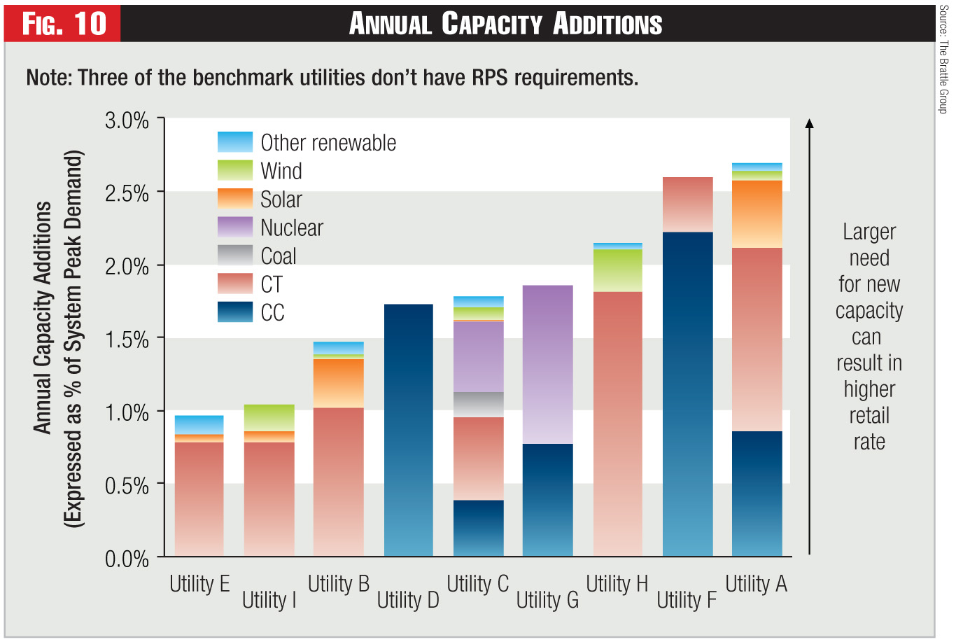 Figure 10 - Annual Capacity Additions