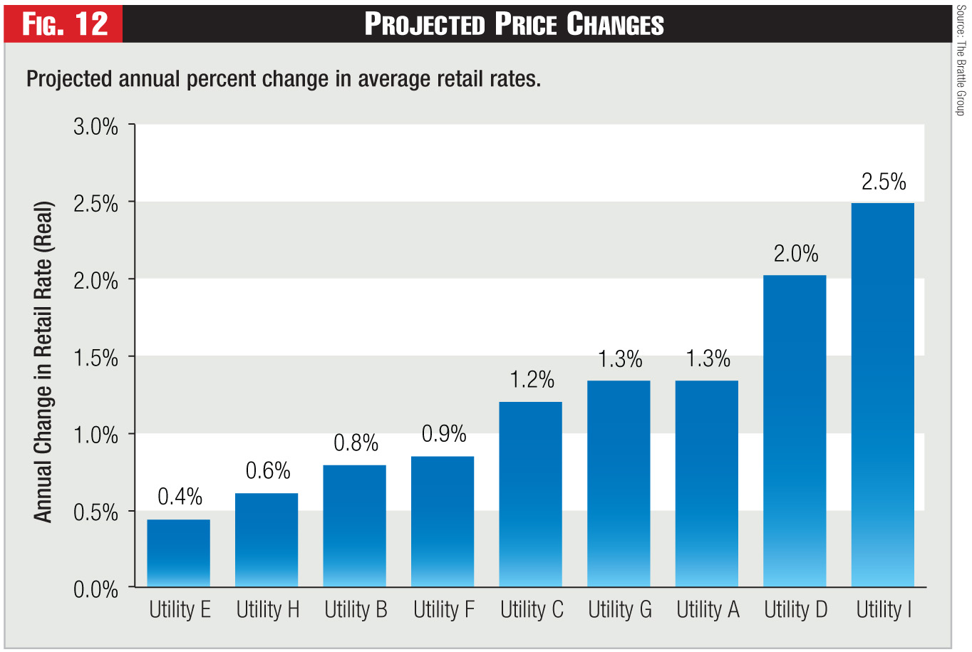 Figure 12 - Projected Price Changes