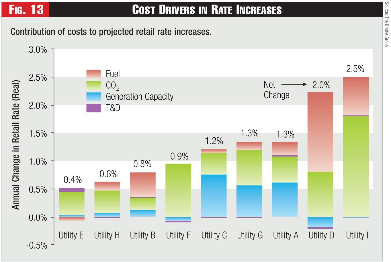 Figure 13 - Cost Drivers in Rate Increases