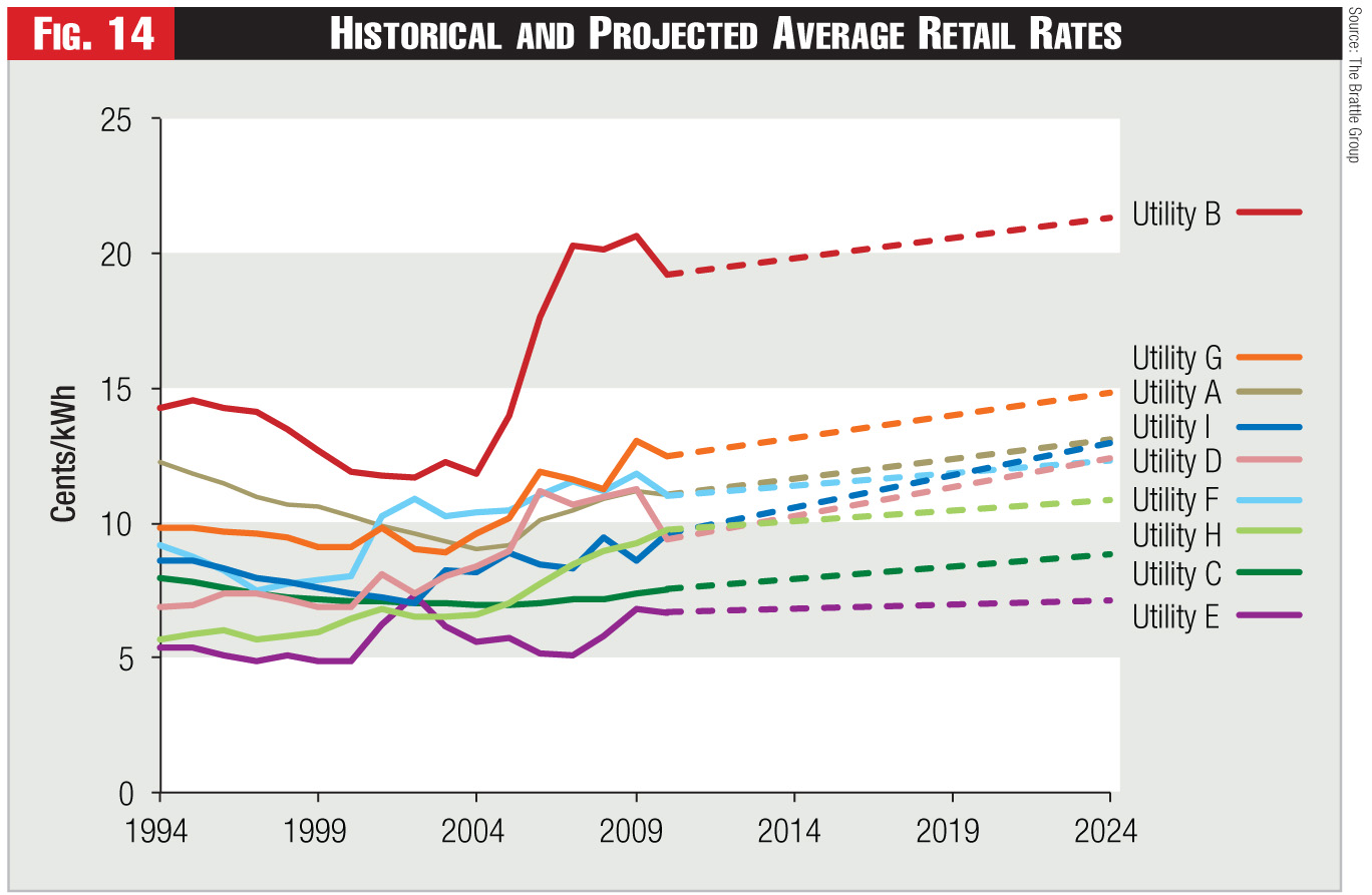 Figure 14 - Historical and Projected Average Retail Rates