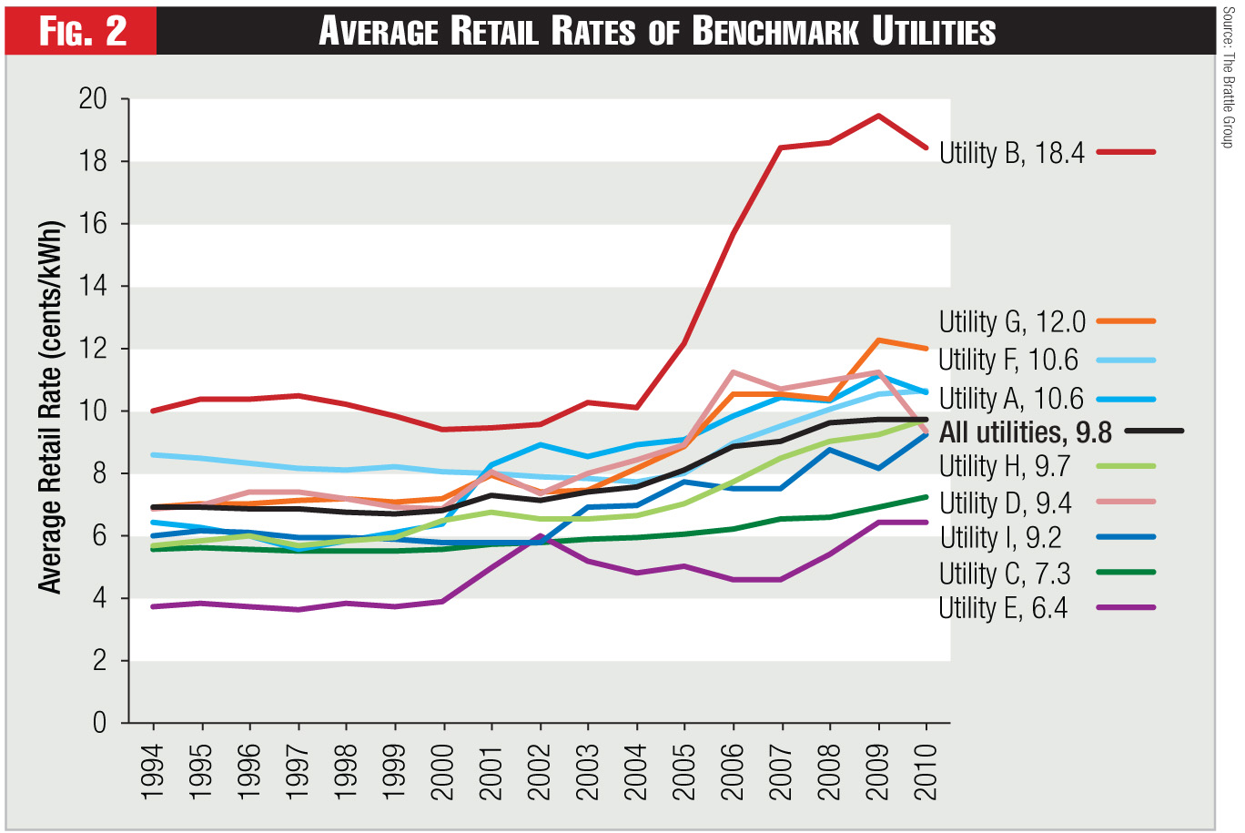 Figure 2 - Average Retail Rates of Benchmark Utilities