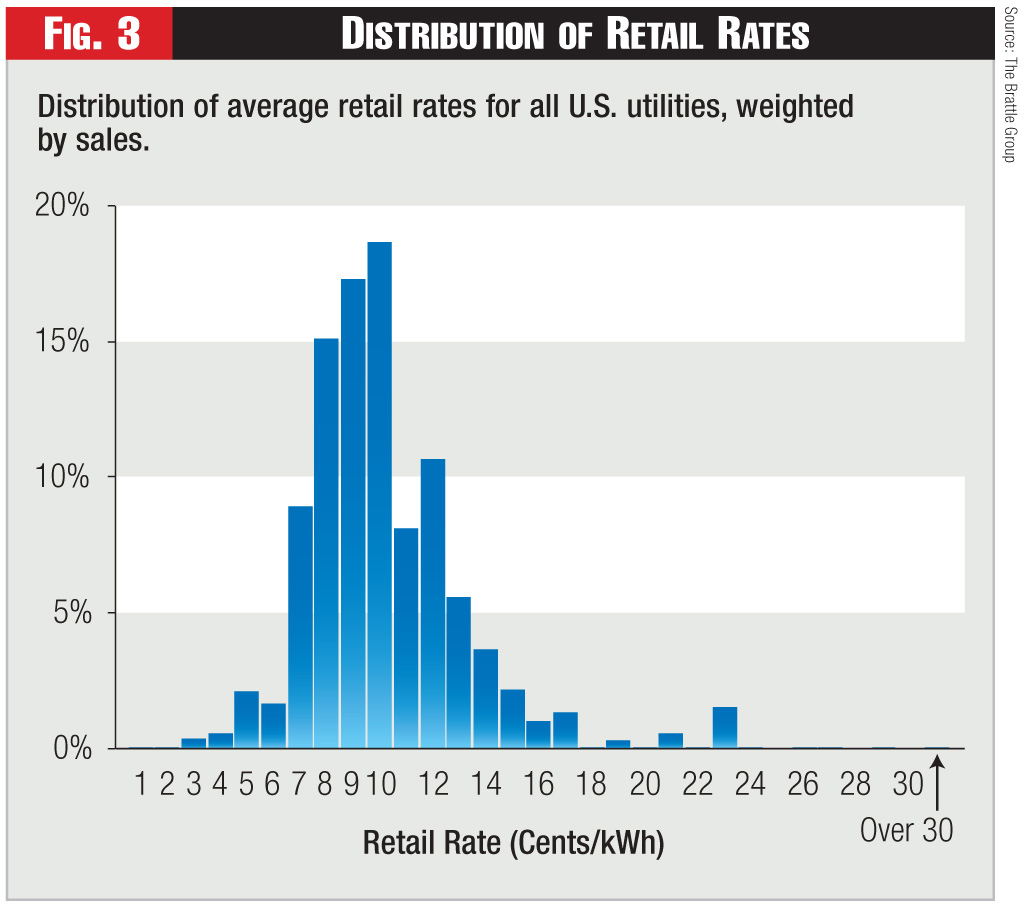 Figure 3 - Distribution of Retail Rates