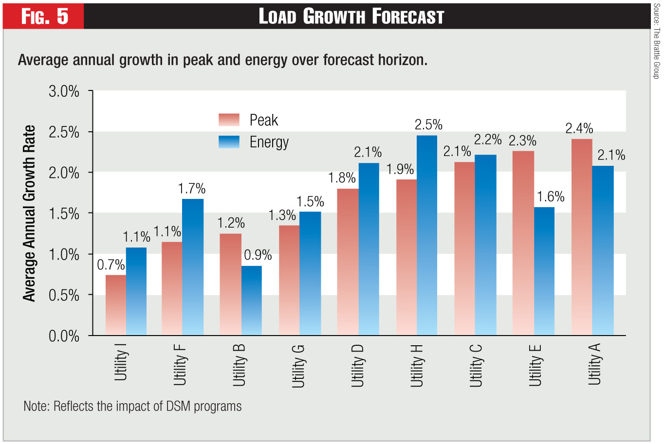 Figure 5 - Load Growth Forecast