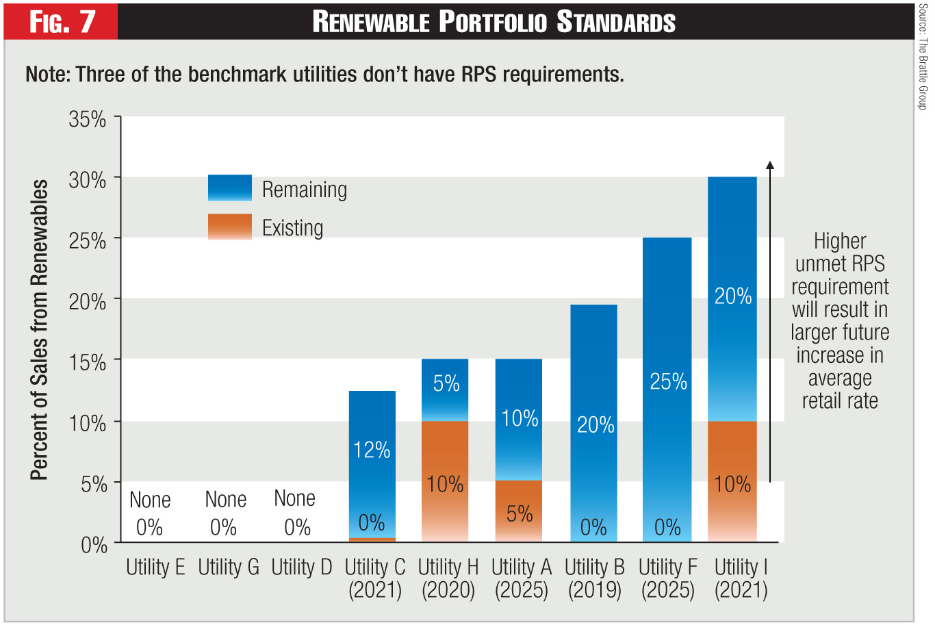 Figure 7 - Renewable Portfolio Standards