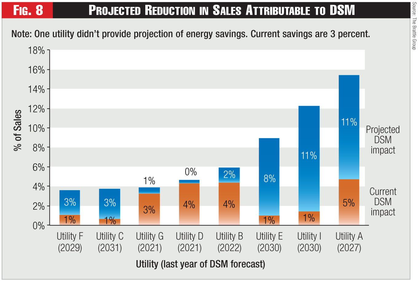 Figure 8 - Projected Reduction in Sales Attributable to DSM