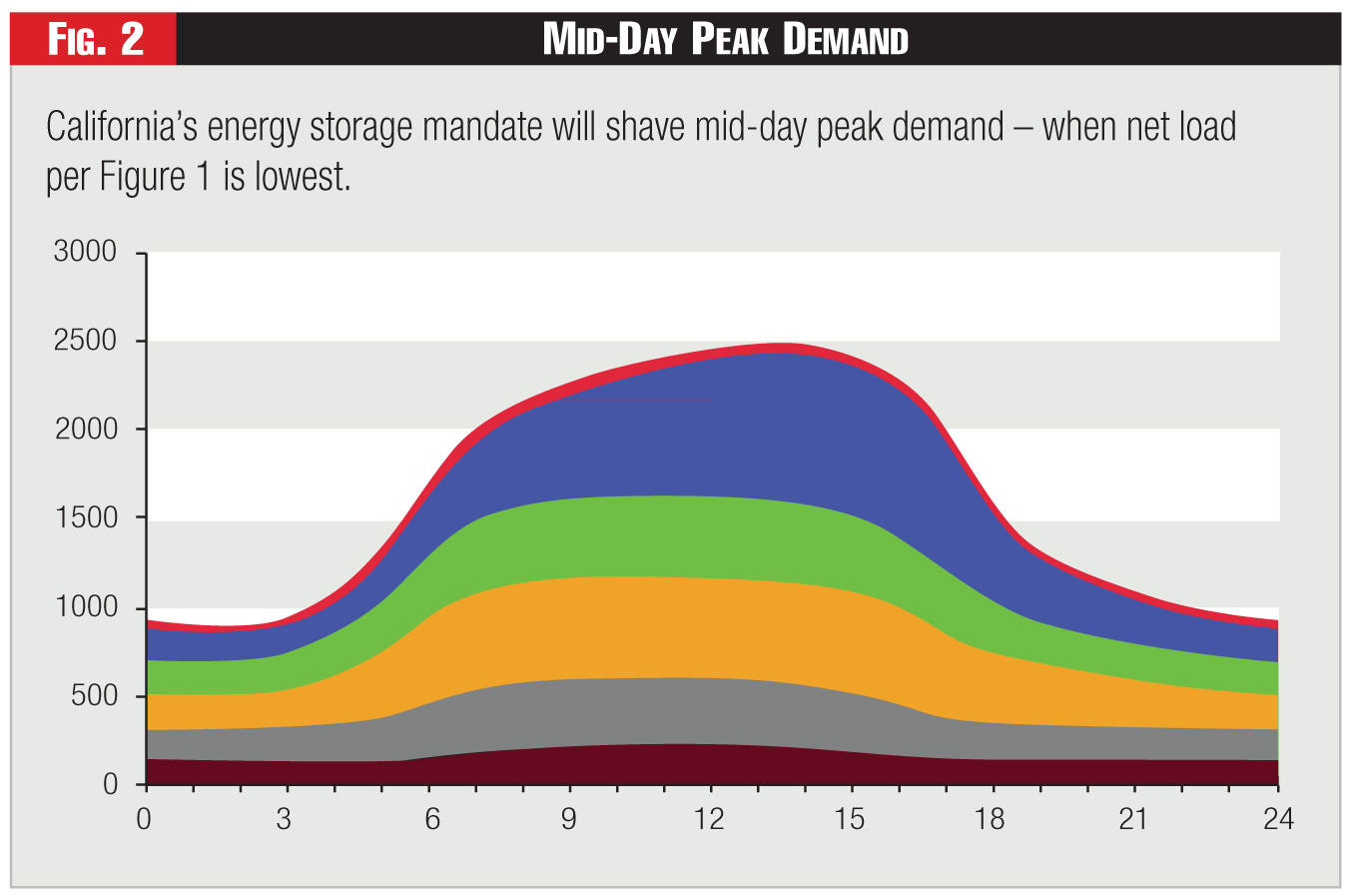Figure 2 - Mid-Day Peak Demand
