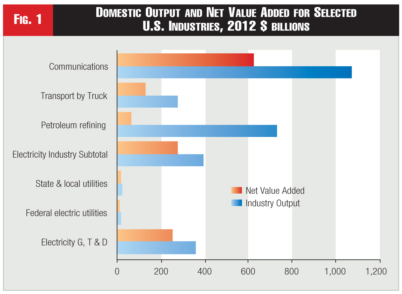 figure 1 - Domestic Output and Net Value Added for Selected U.S. Industries, 2012 $ billions