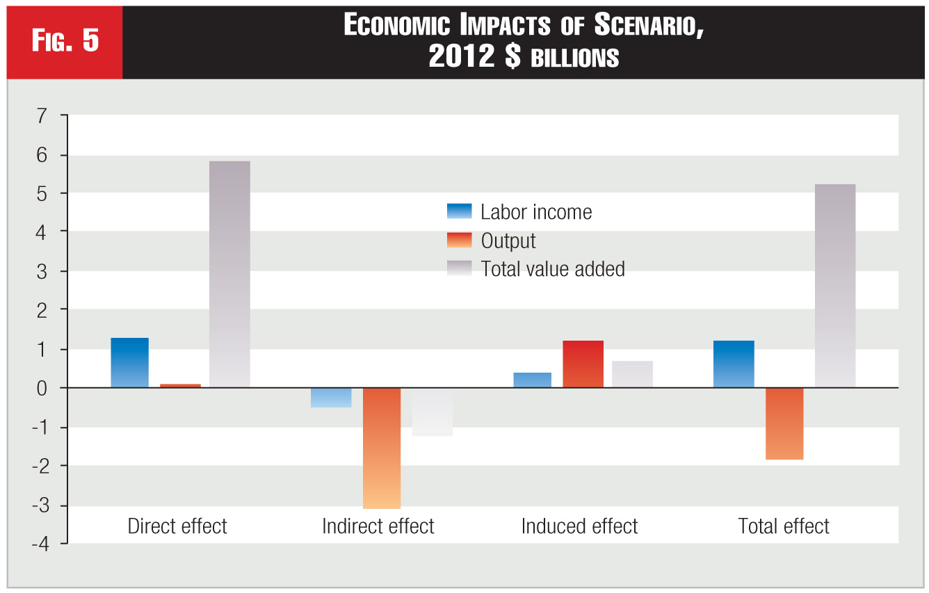 Figure 5 - Economic Impacts of Scenario, 2012 $ billions